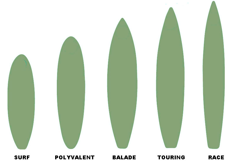 Choisir un paddle